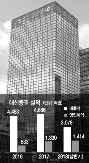 [서경 스타즈 IR-대신증권] 상반기 IPO 1위…사업 다각화까지 성공