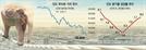 [글로벌 인사이드-印 2년만에 8%대 성장률 복귀] 모디 규제개혁에 매력 커져...버핏·구글 등 투자 러시