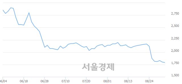 유한솔로지스틱스, 장중 신저가 기록.. 1,785→1,770(▼15)
