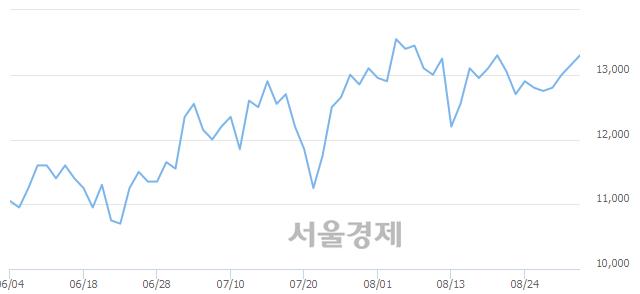 코한국전자금융, 3.04% 오르며 체결강도 강세 지속(460%)