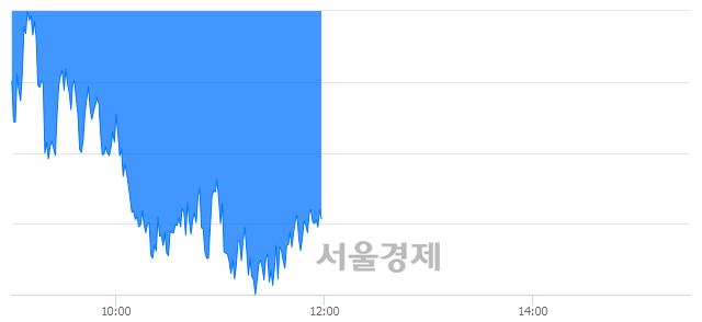 [정오 시황] 코스피 2311.25, 하락세(▼11.63, -0.50%) 지속