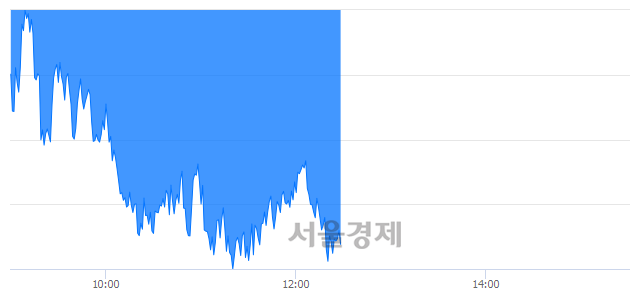 오후 12:30 현재 코스피는 47:53으로 매수우위, 매수강세 업종은 전기가스업(0.78%↓)