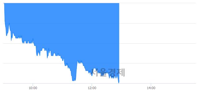 코메가스터디교육, 장중 신저가 기록.. 26,150→25,350(▼800)