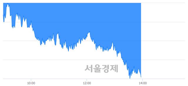 오후 2:00 현재 코스피는 46:54으로 매수우위, 매수강세 업종은 전기가스업(0.67%↓)