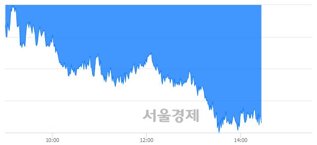 오후 2:30 현재 코스피는 46:54으로 매수우위, 매수강세 업종은 전기가스업(0.55%↓)