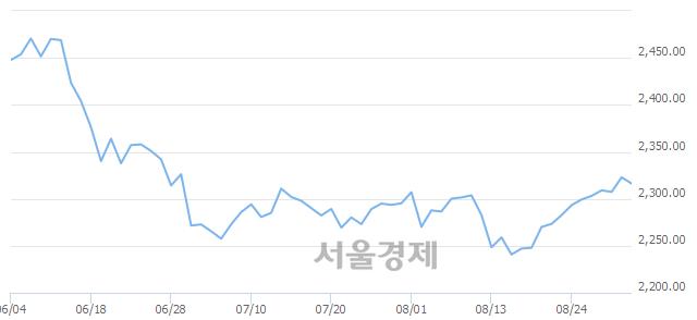 [개장 시황] 코스피 2317.93..  외국인과 기관의 '팔자' 기조에 하락 출발 (▼4.95, -0.21%)