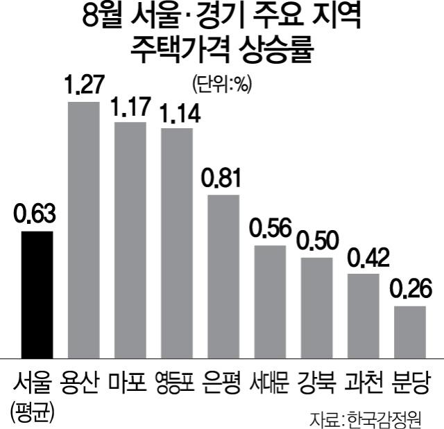 추가 투기지역 후보는 은평·서대문·강북구?