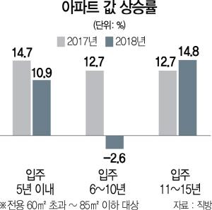 '새 아파트값 상승률이 더 높다' 공식 깨져