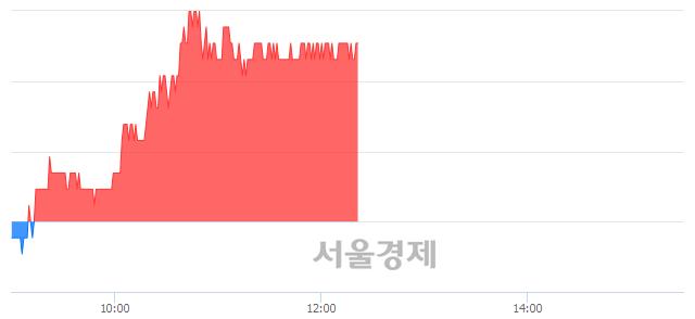 코한국전자금융, 4.18% 오르며 체결강도 강세 지속(234%)