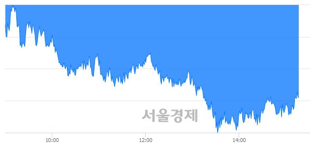 오후 3:20 현재 코스피는 47:53으로 매수우위, 매수강세 업종은 전기가스업(0.64%↓)