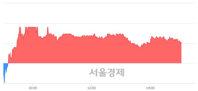 유현대미포조선, 매수잔량 359% 급증