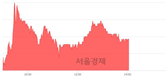 코아우딘퓨쳐스, 3.21% 오르며 체결강도 강세 지속(136%)