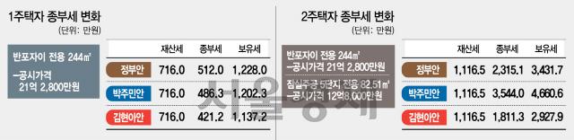 [집값과의 전쟁에..세지는 세제카드]종부세 폭탄 준비하는 與....박주민案 땐 2주택자 2,315만→3,544만원