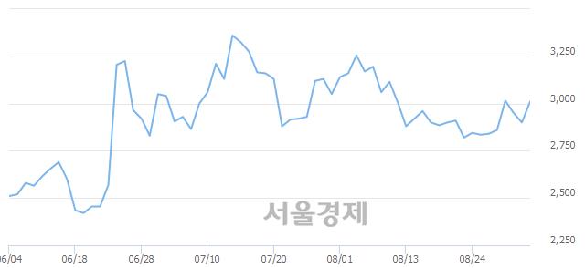 코씨아이에스, 전일 대비 7.93% 상승.. 일일회전율은 2.71% 기록