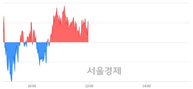 [정오 시황] 코스피 2308.81, 상승세(▲1.78, +0.08%) 지속