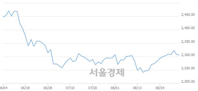 [개장 시황] 코스피 2308.96.. 개인의 순매수에 상승 출발 (▲1.93, +0.08%)