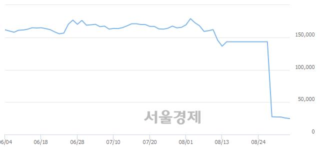 코메가스터디교육, 장중 신저가 기록.. 25,150→24,400(▼750)
