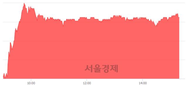 코에코프로, 5.06% 오르며 체결강도 강세 지속(197%)