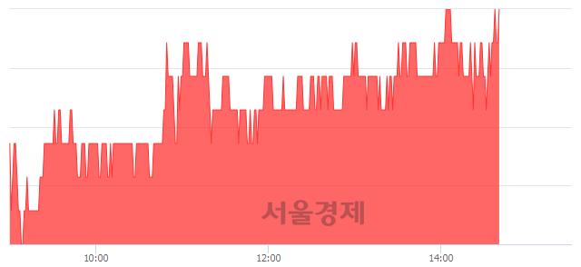 코삼지전자, 3.26% 오르며 체결강도 강세 지속(153%)