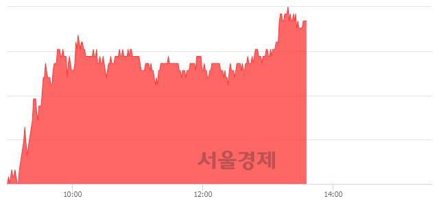 유일진머티리얼즈, 4.57% 오르며 체결강도 강세 지속(198%)