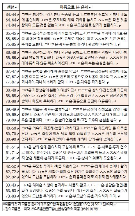 오늘의 재운[9월 5일]