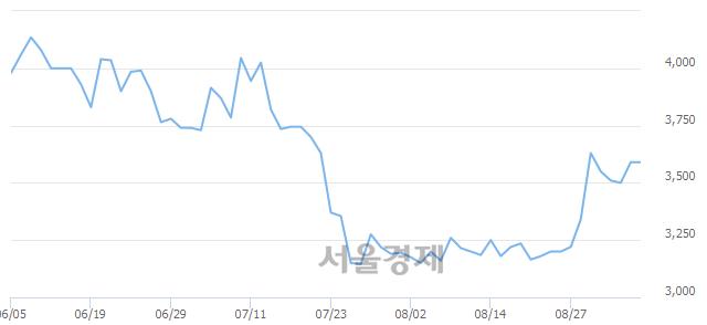 코유테크, 7.80% 오르며 체결강도 강세 지속(214%)