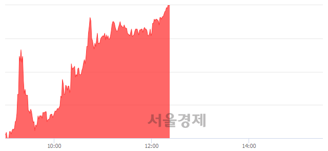 유한국유리, 상한가 진입.. +29.88% ↑