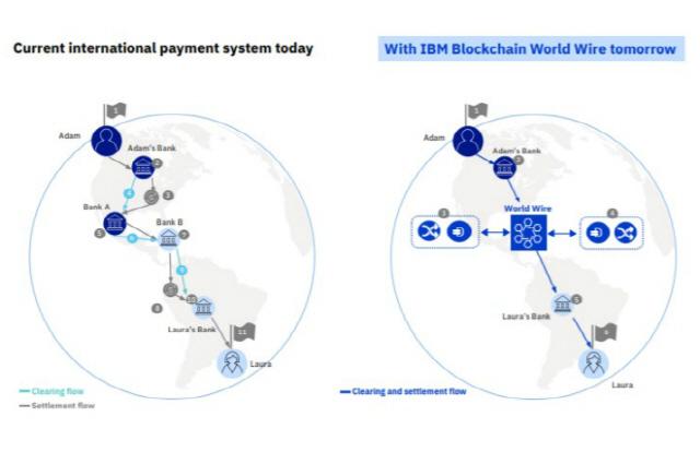 IBM, 블록체인 기반 크로스보더 결제솔루션 구축