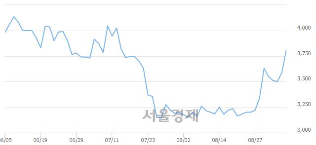 코유테크, 6.27% 오르며 체결강도 강세 지속(106%)