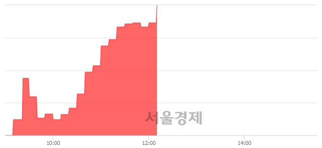유한국유리우, 상한가 진입.. +29.92% ↑
