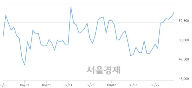 코SKC코오롱PI, 3.01% 오르며 체결강도 강세로 반전(169%)
