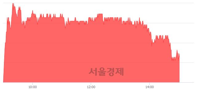 유아모레G, 매도잔량 408% 급증