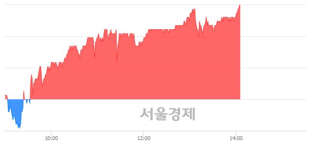 코에스에프에이, 3.04% 오르며 체결강도 강세 지속(291%)