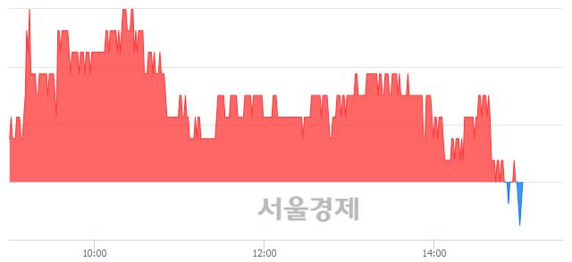 코액트로, 장중 신저가 기록.. 17,050→17,000(▼50)