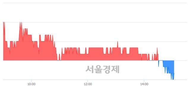 코오파스넷, 장중 신저가 기록.. 12,900→12,850(▼50)