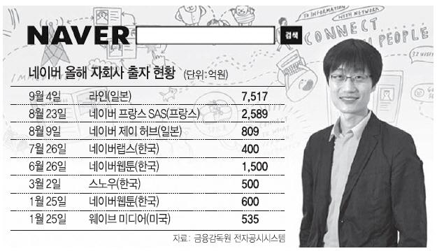 네이버 '글로벌 진격'…두달간 1.3조 베팅