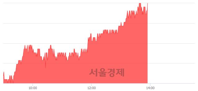 코야스, 5.06% 오르며 체결강도 강세 지속(293%)