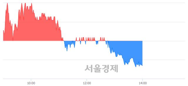 코지엠피, 매도잔량 369% 급증