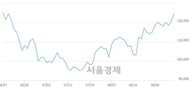 유현대중공업, 3.32% 오르며 체결강도 강세 지속(287%)