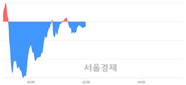 [정오 시황] 코스닥 819.54, 하락세(▼0.46, -0.06%) 반전