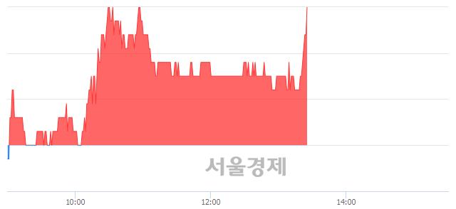 코제우스, 3.01% 오르며 체결강도 강세 지속(110%)