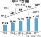 [세금, 제대로 쓰자] 추가고용장려금, 지원미달 인원 1만명 넘는데... 내년 2배 이상 늘려 7,135억 배정