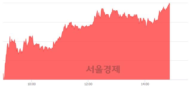 코네이처셀, 상한가 진입.. +29.65% ↑