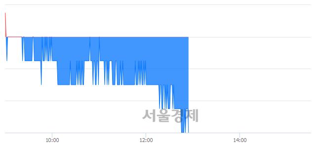 코와이지-원, 장중 신저가 기록.. 11,200→11,150(▼50)