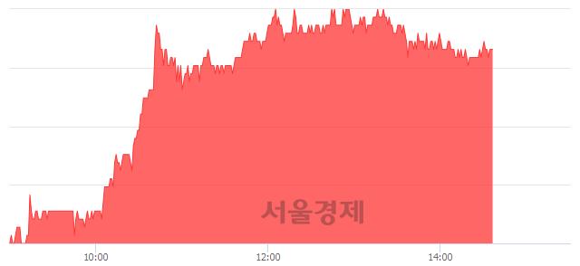 코슈프리마, 5.58% 오르며 체결강도 강세 지속(194%)