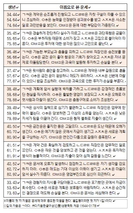 오늘의 재운[9월 7일]