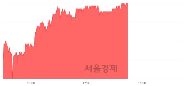 유엔씨소프트, 3.88% 오르며 체결강도 강세 지속(192%)