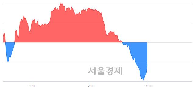 오후 2:00 현재 코스닥은 45:55으로 매수우위, 매수강세 업종은 운송업(0.57%↓)