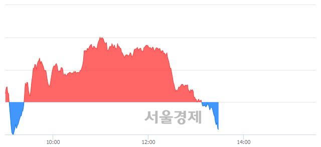 오후 1:30 현재 코스닥은 45:55으로 매수우위, 매수강세 업종은 인터넷업(2.51%↓)