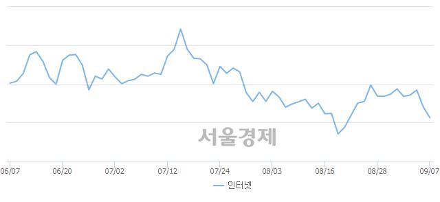 인터넷업(-2.79%↓)이 약세인 가운데, 코스닥도 하락 흐름(-0.34%↓)